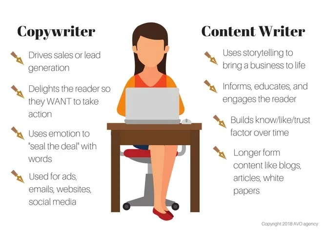 I will write ten 500 words business articles